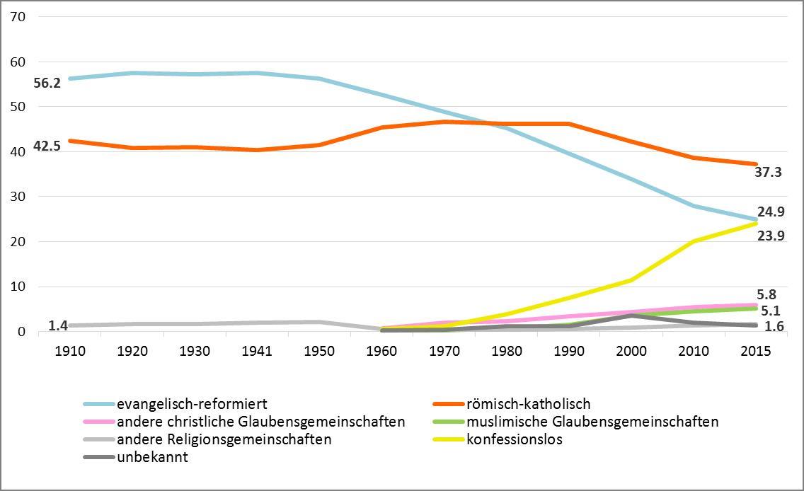 Grafik 2: Langzeitentwicklung der ständigen Wohnbevölkerung ab 15 Jahren nach Religions- und Konfessionszugehörigkeit: 1910 – 2015, Quelle: BFS: Strukturerhebung, 2015
