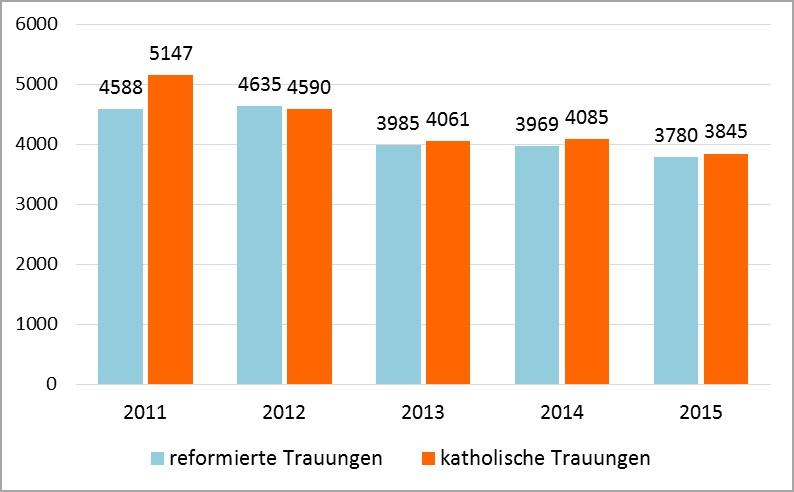 Grafik 11: Entwicklung der kirchlichen Trauungen zwischen den Jahren 2011 und 2015; Quelle: Pfarreierhebungen der Bistümer und evangelisch-reformierte Landeskirchen
